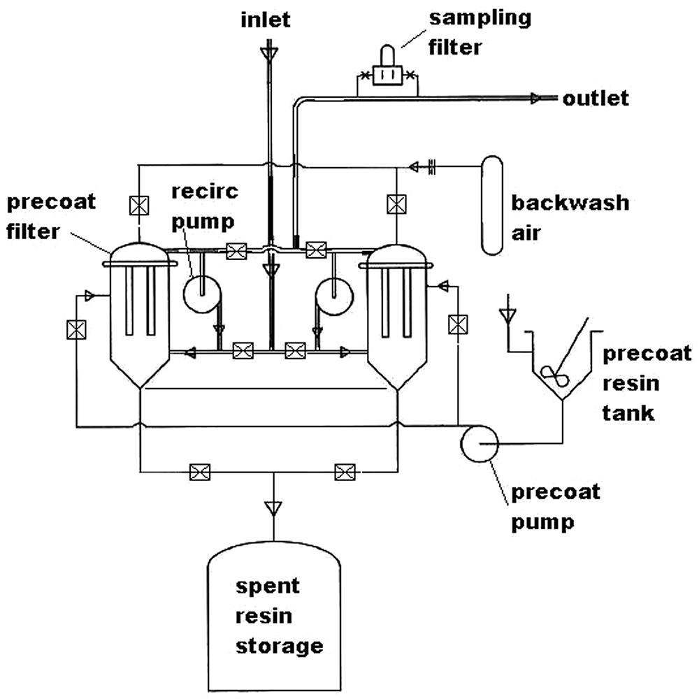Filter Demineralizers